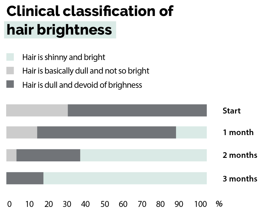 Clinical classification of hair brightness - Graph