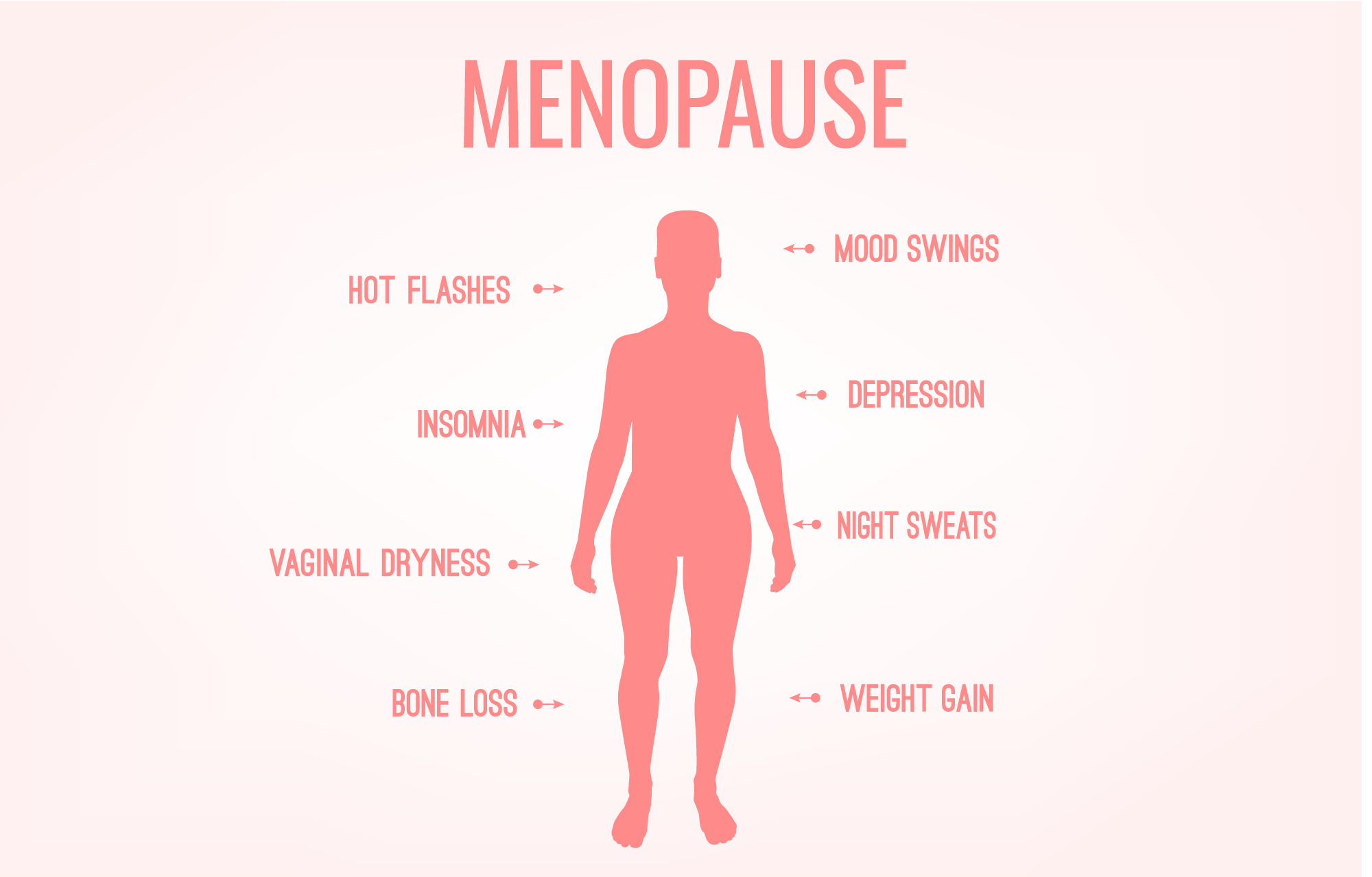 What is Menopause and What does it do to your Body and Mood?!?